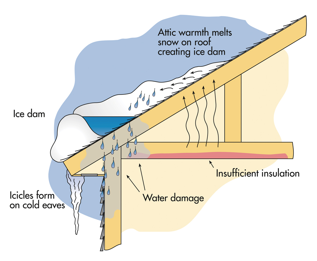 Ice Damming Continues To Be A Major Issue For Ct Homeowners